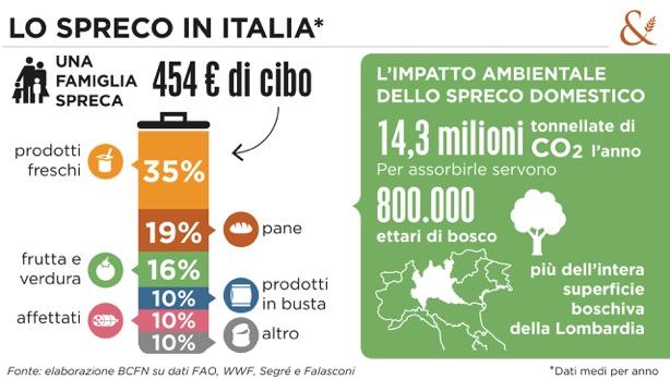 Spreco di cibo - Italia